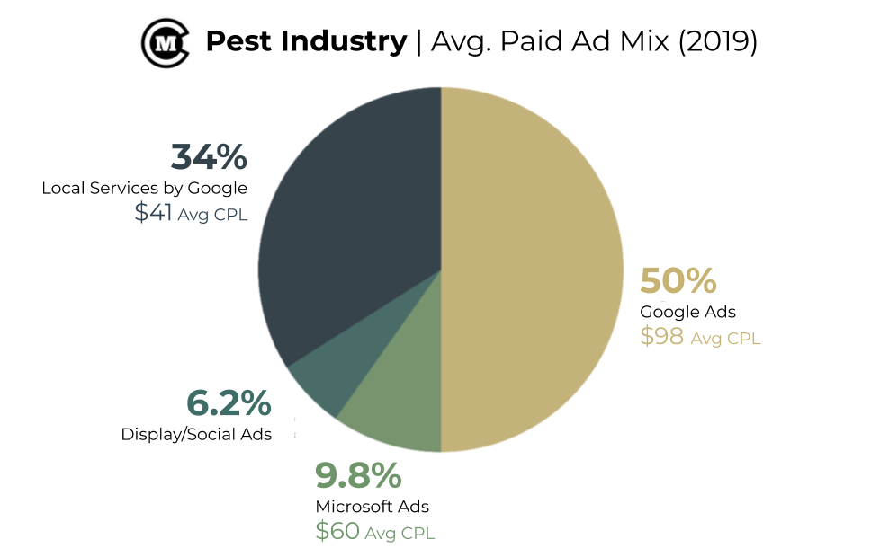 Pest Control Industry paid ad mix pie chart